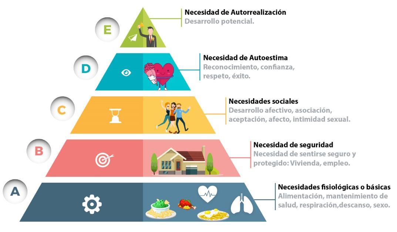 Pirámide de Maslow: Necesidades humanas